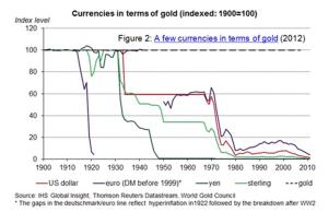valuta en goud