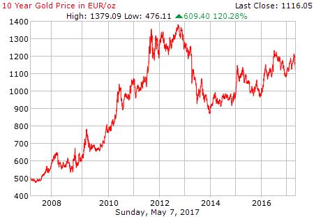 goudprijs-10-jaar-euro