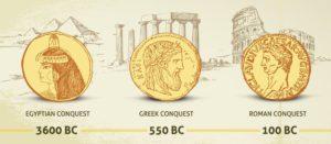 Geschiedenis van goud