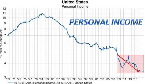 personal-income