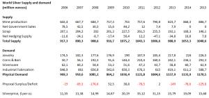statistieken zilver markt
