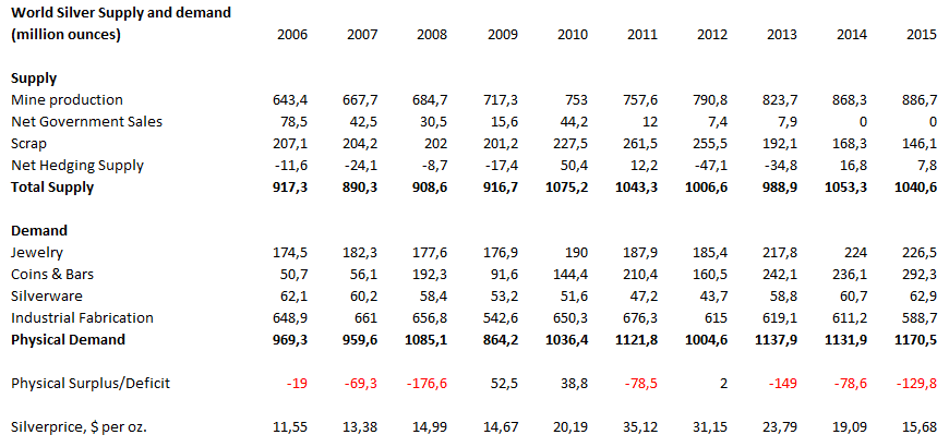 statistieken-zilver-markt