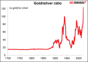 Goud zilver ratio