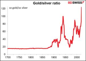 Goud/zilver ratio