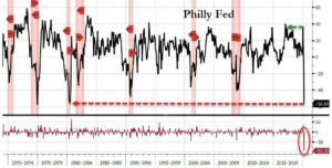 Philly Fed