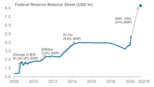 Federal Reserve balans in USD
