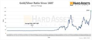 zilver/goud ratio