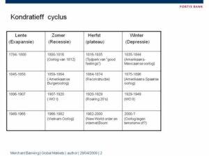 Schema Kondratieff cyclus