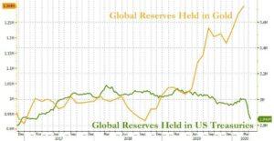 Wereldwijde reserve in goud en cash
