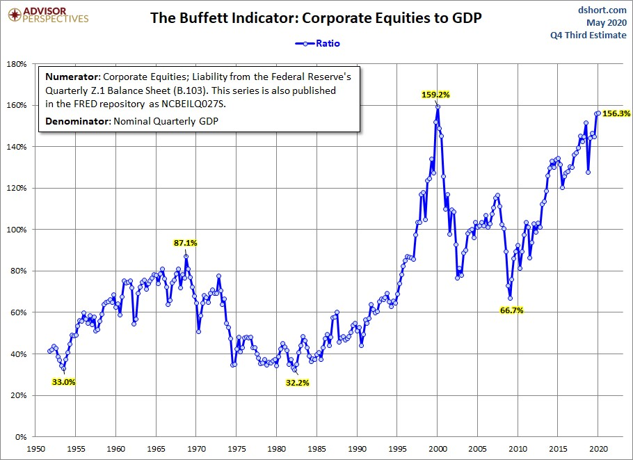 Warren Buffet indicator