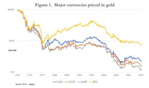 Valuta prijs in goud