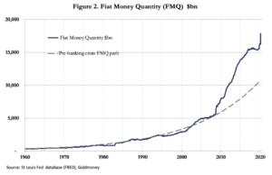 Inflatie fiat geldhoeveelheid