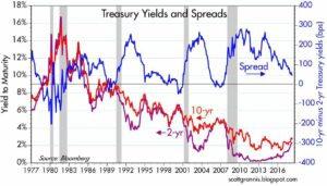 spread 2Y vs 10Y