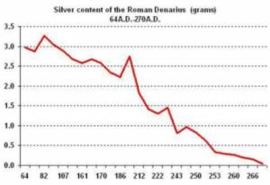 Zilver Roman Denarius