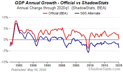 GDP jaarlijkse groei officeël vs schaduwstaat