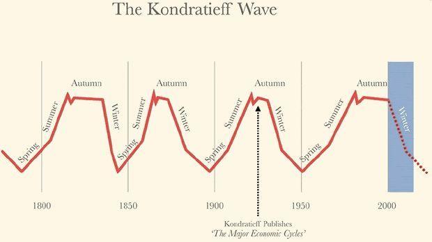 de Kondratieff waves