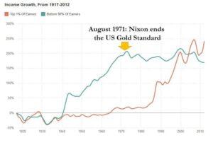 Inkomsten groei US