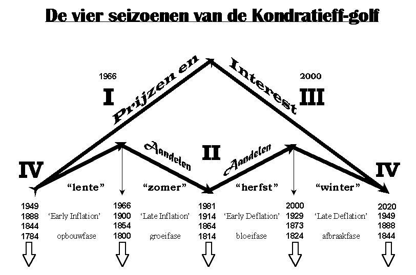 De vier seizoenen van de Kondratieff-golf