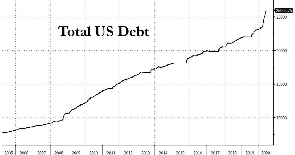 Totalae US schulden