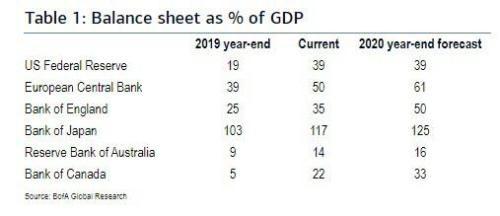 Balance sheet als % van het GDP