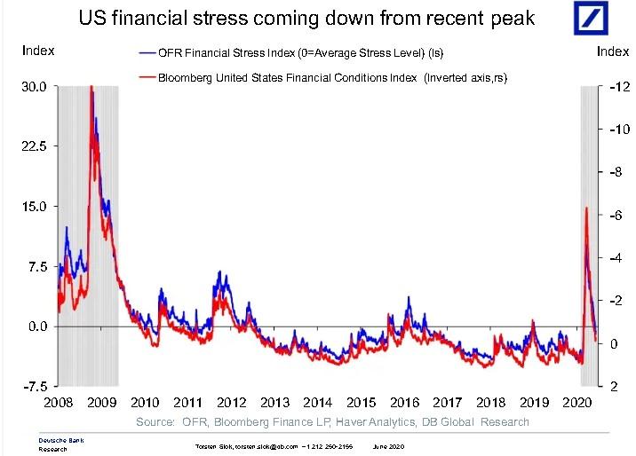 US financiële stress