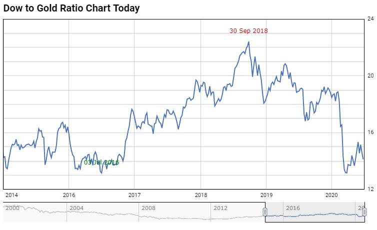 Dow Jones goud ratio
