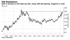 goudprijs oude weerstand