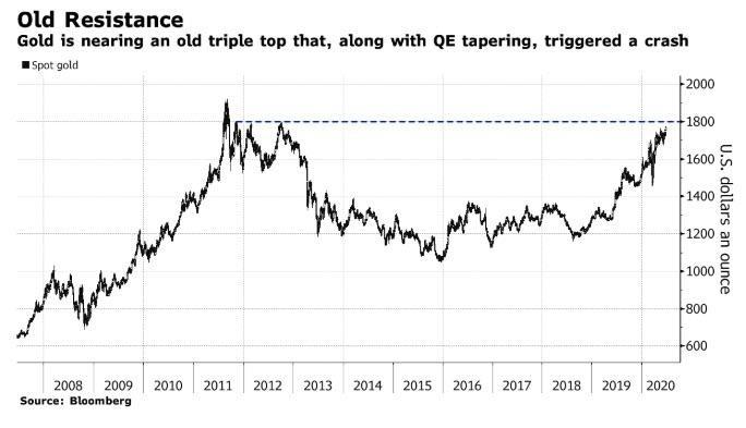 Oude weerstand goudprijs