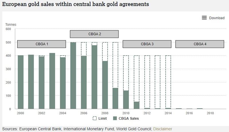Europese goud verkoop