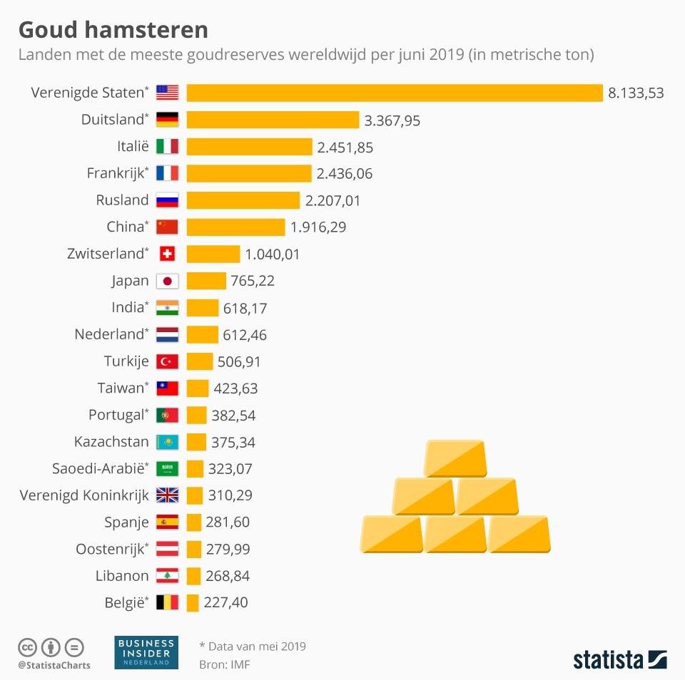 Goudvoorraad per land