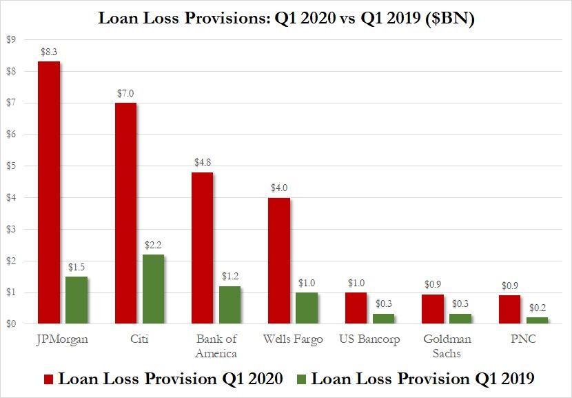 Voorzieningen voor verliezen op leningen