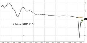 China GDP Year on Year