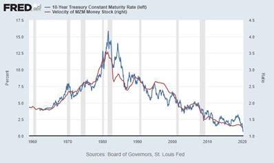 The 10-Year Treasury Rate May Fall To 0% | Seeking Alpha
