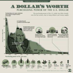 dollar waarde