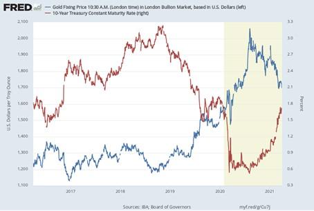 goudprijs vs dollarkoers