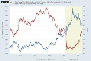 goudprijs en rente