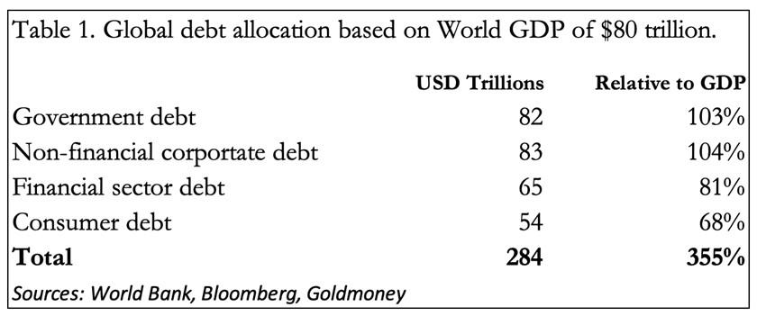 https://www.goldmoney.com/images/media/Images/Articles/GlobalDebt1.png