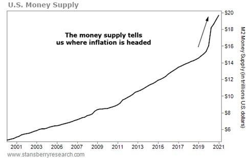 https://assets.stansberryresearch.com/uploads/sites/3/2021/05/041421-DIG-Money-Supply_607746ad7c23d.png
