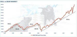 bull vs bearmarket