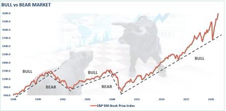 https://cms.zerohedge.com/s3/files/inline-images/SP500-Bull-Bear-Market-032321_1.png?itok=MxPolePg