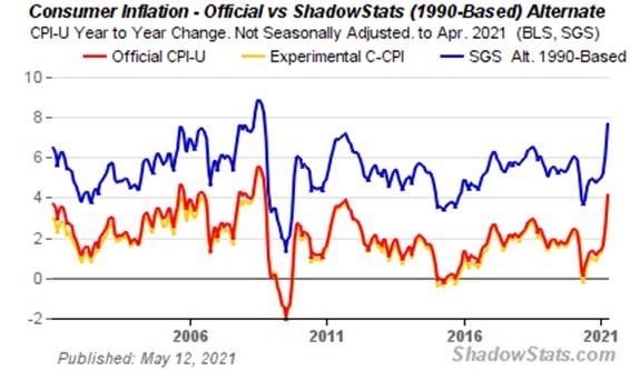 http://www.shadowstats.com/imgs/charts/alt-cpi-home2.gif?hl=ad&t=1620826092