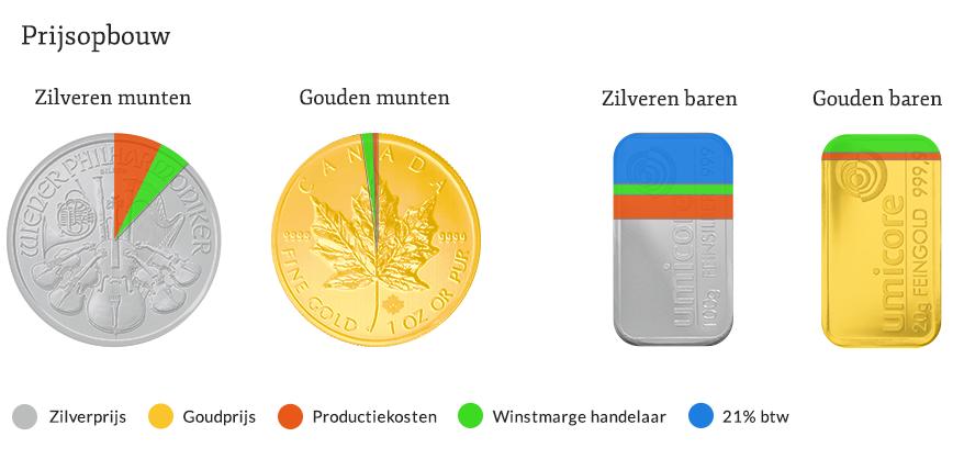 Prijsopbouw gouden en zilveren munten/baren