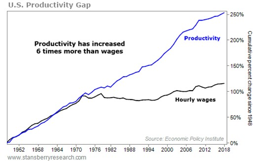 https://assets.stansberryresearch.com/uploads/sites/3/2021/05/041421-DIG-Productivity-and-Compensation_607746ace1917-1.png