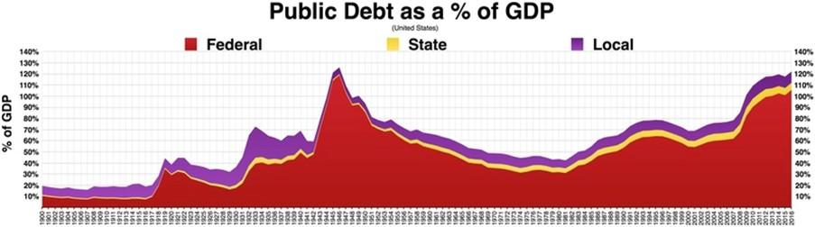 File:Public debt percent of GDP.pdf
