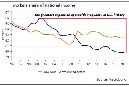 Workers Share of National Income, 1994 - 2020