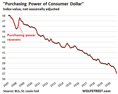 https://assets.zerohedge.com/s3fs-public/styles/inline_image_mobile/public/inline-images/US-CPI-2021-06-10-dollar-purchasing-power.png?itok=TqOcBlma