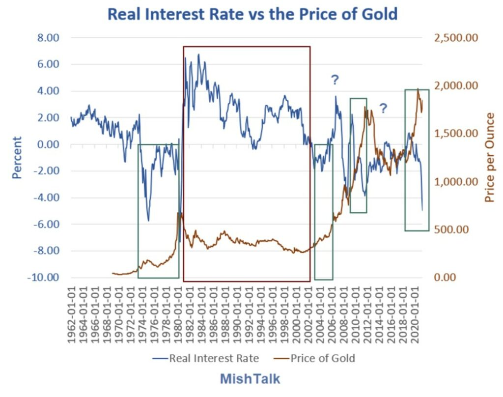 Real Interest Rate vs Price of Gold 2021-05