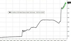 US condition Federal reserve banks