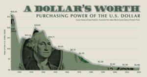 waarde van de dollar